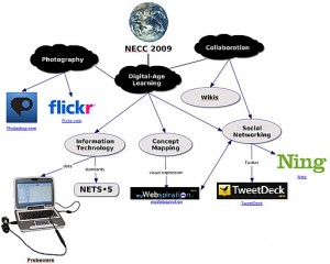 Digital-Age Learning Concept Map